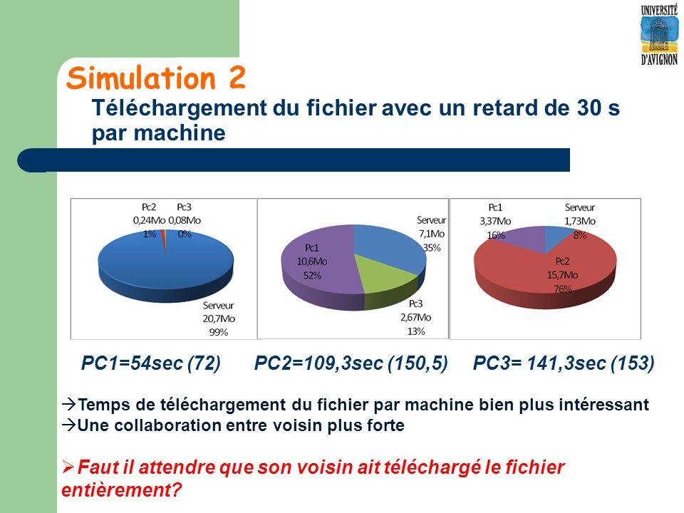 Simulation 2 Téléchargement du fichier avec un retard de 30 s par machine PC1=54sec (72) PC2=109,3sec (150,5) PC3= 141,3sec (153) Temps de téléchargement du fichier par machine bien plus intéressant Une collaboration entre voisin plus forte Faut il attendre que son voisin ait téléchargé le fichier entièrement?