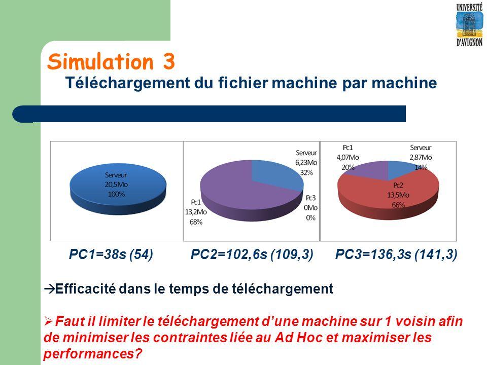 Simulation 3 Téléchargement du fichier machine par machine PC1=38s (54) PC2=102,6s (109,3) PC3=136,3s (141,3) Efficacité dans le temps de téléchargement Faut il limiter le téléchargement dune machine sur 1 voisin afin de minimiser les contraintes liée au Ad Hoc et maximiser les performances?