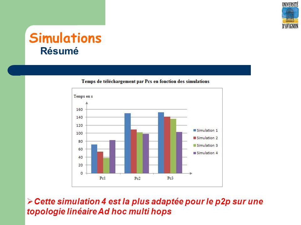 Simulations Résumé Cette simulation 4 est la plus adaptée pour le p2p sur une topologie linéaire Ad hoc multi hops