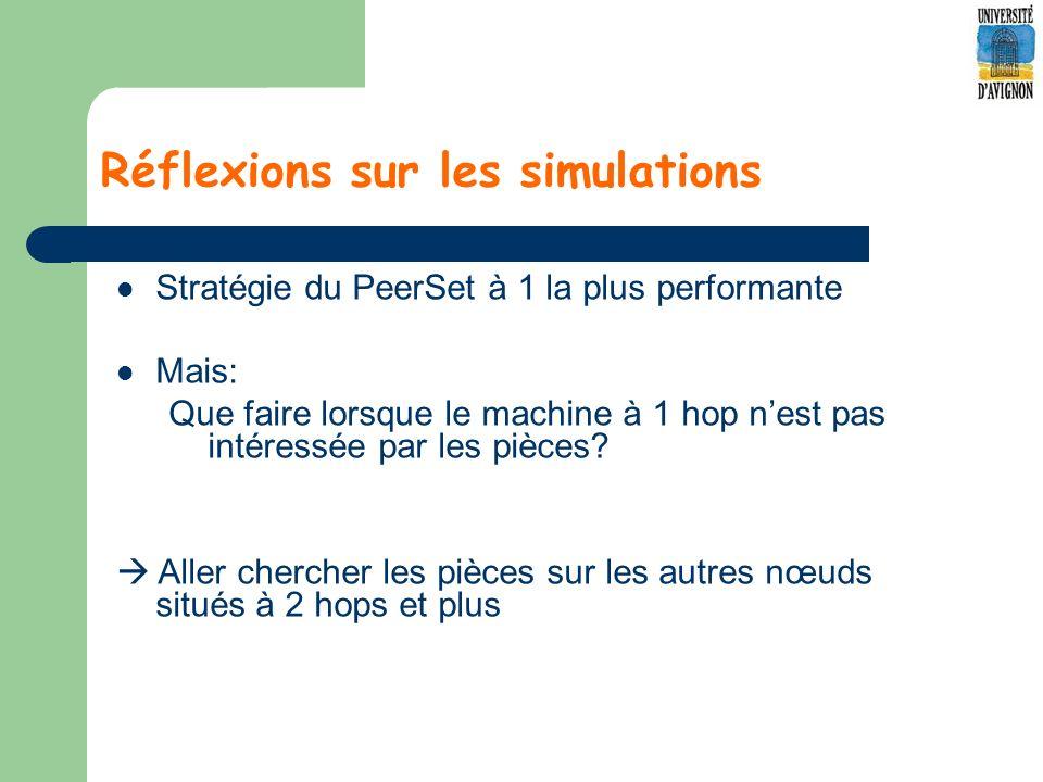 Réflexions sur les simulations Stratégie du PeerSet à 1 la plus performante Mais: Que faire lorsque le machine à 1 hop nest pas intéressée par les pièces.