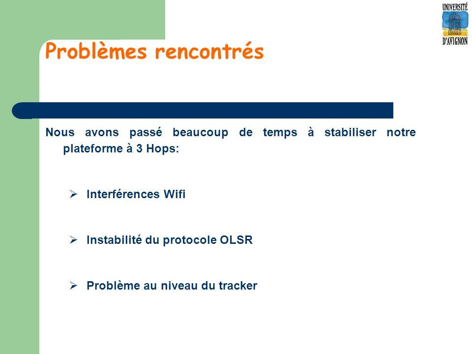 Problèmes rencontrés Nous avons passé beaucoup de temps à stabiliser notre plateforme à 3 Hops: Interférences Wifi Instabilité du protocole OLSR Problème au niveau du tracker