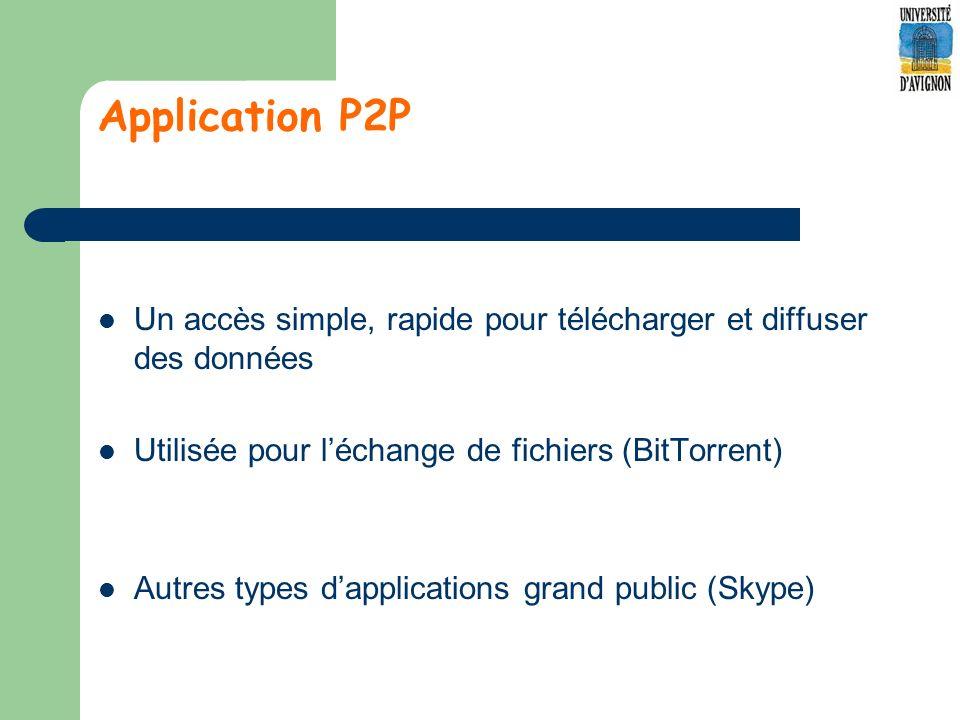 Application P2P Un accès simple, rapide pour télécharger et diffuser des données Utilisée pour léchange de fichiers (BitTorrent) Autres types dapplications grand public (Skype)