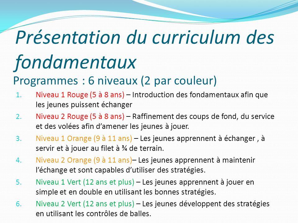 Présentation du curriculum des fondamentaux Programmes : 6 niveaux (2 par couleur) 1. Niveau 1 Rouge (5 à 8 ans) – Introduction des fondamentaux afin