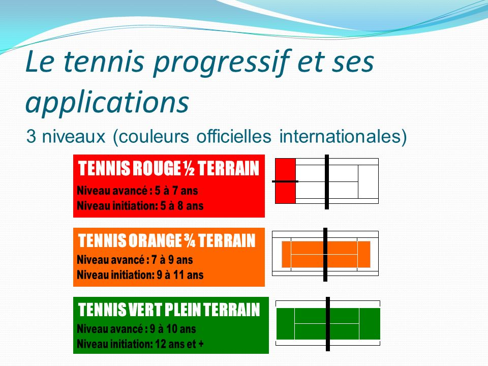 3 niveaux (couleurs officielles internationales) TENNIS ORANGE ¾ TERRAIN TENNIS VERT PLEIN TERRAIN TENNIS ROUGE ½ TERRAIN
