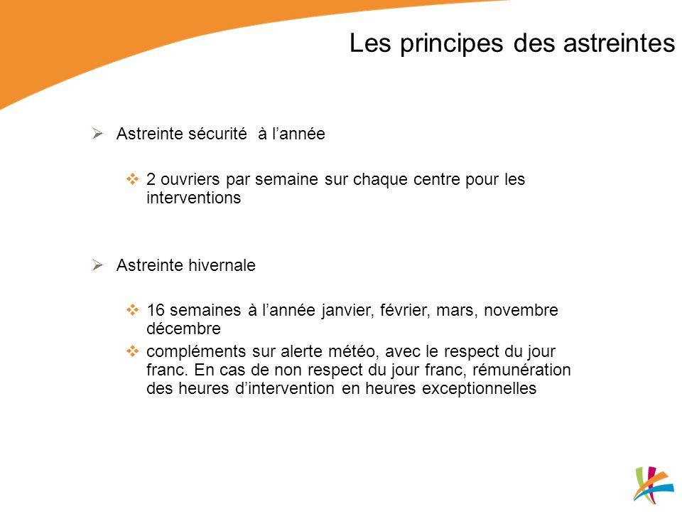 Les principes des astreintes Astreinte sécurité à lannée 2 ouvriers par semaine sur chaque centre pour les interventions Astreinte hivernale 16 semain