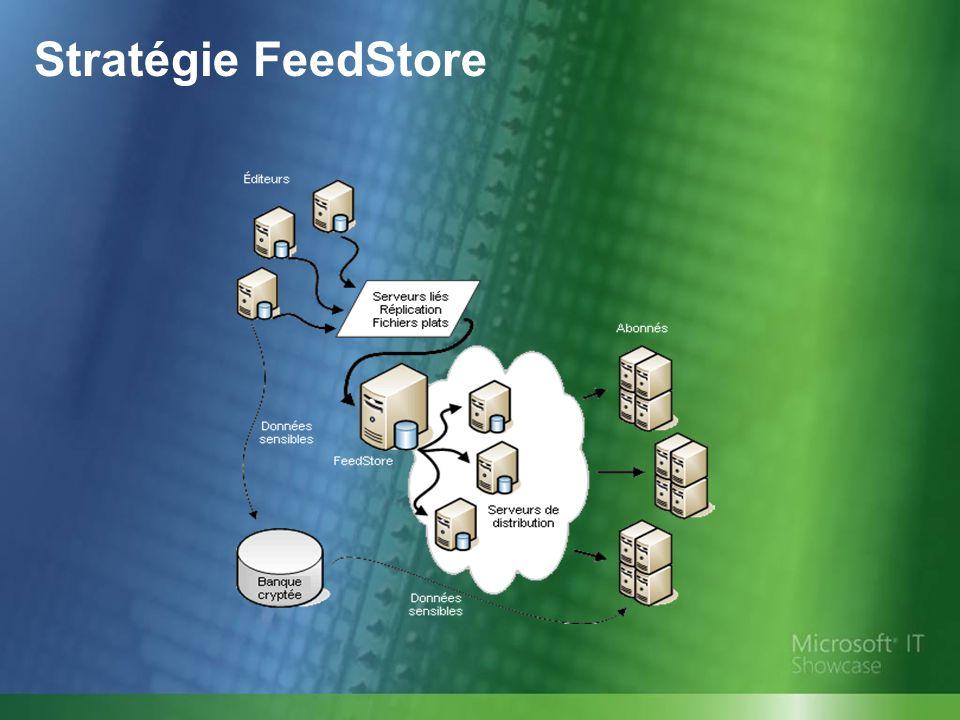 Stratégie FeedStore