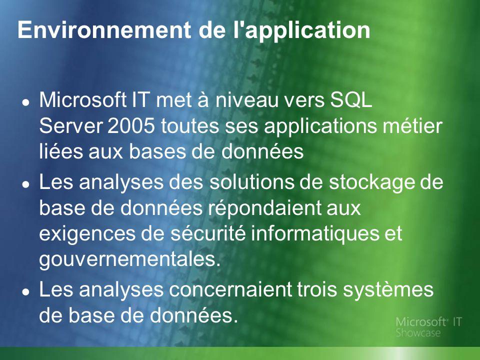 Environnement de l application Microsoft IT met à niveau vers SQL Server 2005 toutes ses applications métier liées aux bases de données Les analyses des solutions de stockage de base de données répondaient aux exigences de sécurité informatiques et gouvernementales.
