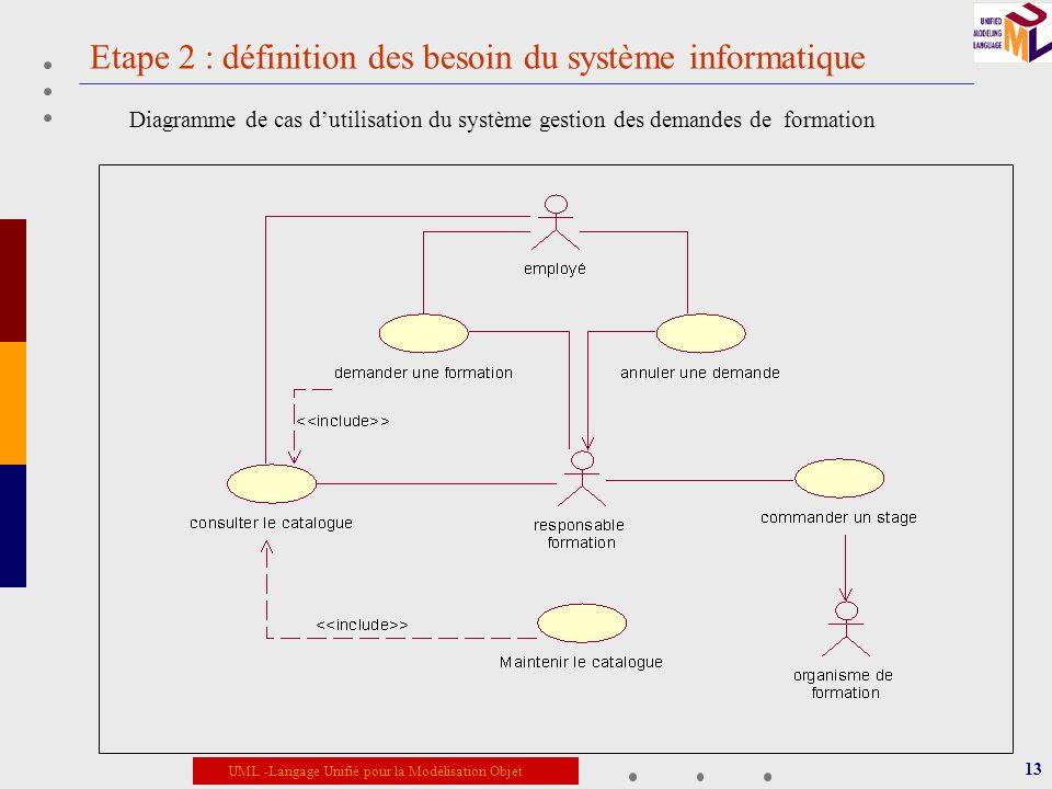 UML -Langage Unifié pour la Modélisation Objet Etape 2 : définition des besoin du système informatique 13 Diagramme de cas dutilisation du système ges