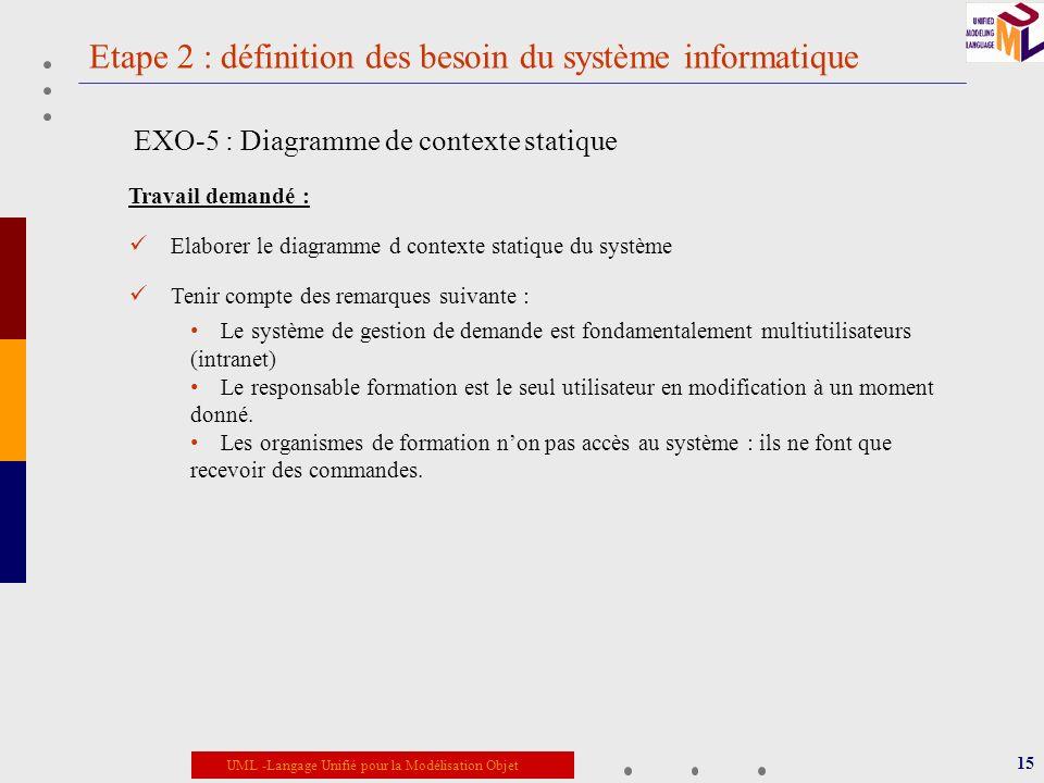 UML -Langage Unifié pour la Modélisation Objet Etape 2 : définition des besoin du système informatique 15 EXO-5 : Diagramme de contexte statique Trava