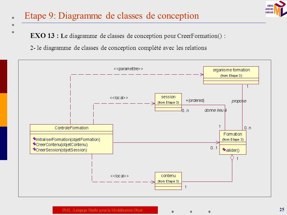 UML -Langage Unifié pour la Modélisation Objet Etape 9: Diagramme de classes de conception 25 EXO 13 : Le diagramme de classes de conception pour Cree