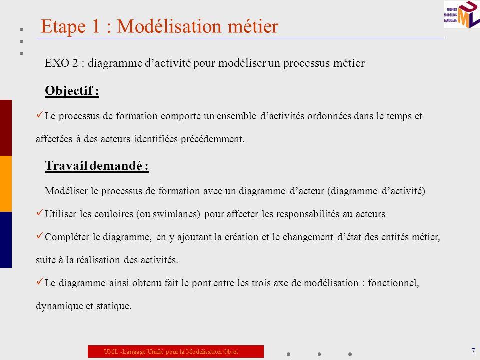 UML -Langage Unifié pour la Modélisation Objet Etape 1 : Modélisation métier 8 EXO 2 : diagramme dactivité pour modéliser un processus métier Solution Diagramme dactivité du processus de formation