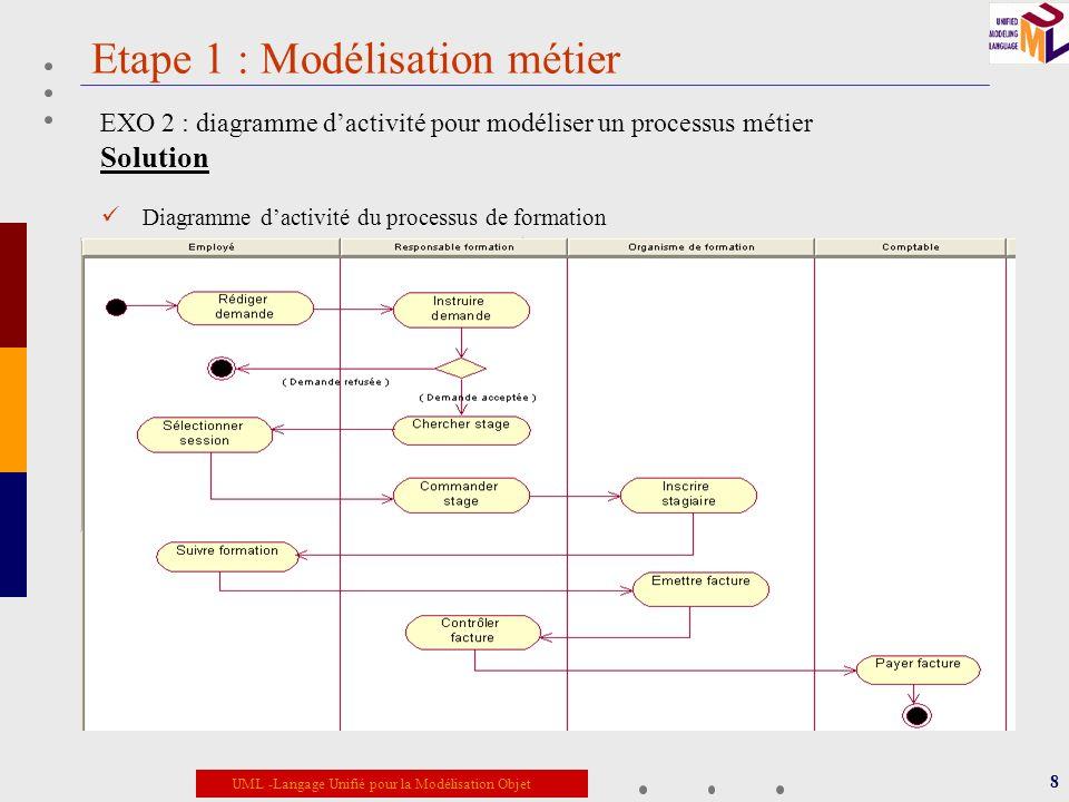 UML -Langage Unifié pour la Modélisation Objet Etape 3 : Analyse du domaine (partie statique) 19 EXO-7 : Découpage du modèle métier statique en package Solution: : Assemblage des fragments précédents sur un même diagramme de classes