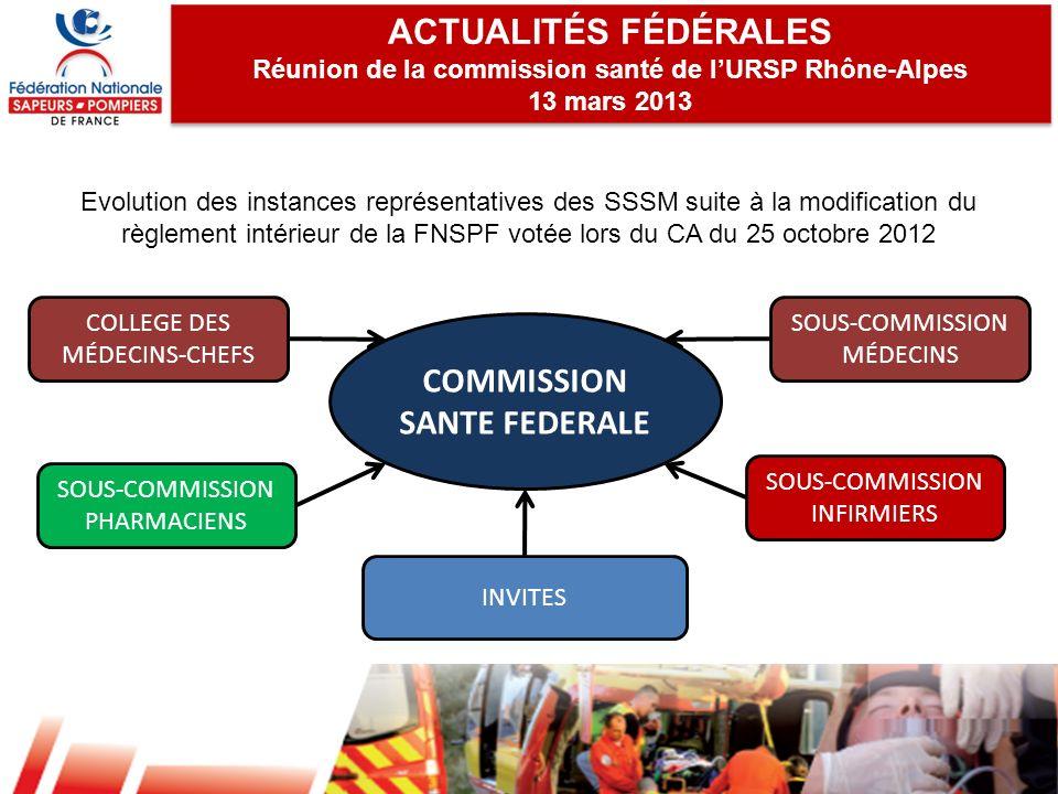 ACTUALITÉS FÉDÉRALES Réunion de la commission santé de lURSP Rhône-Alpes 13 mars 2013 ACTUALITÉS FÉDÉRALES Réunion de la commission santé de lURSP Rhô