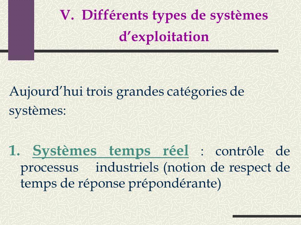 L'interpréteur de commande Permet la communication avec le SE par l'intermédiaire d'un langage de commandes, afin de permettre à l'utilisateur de: pil
