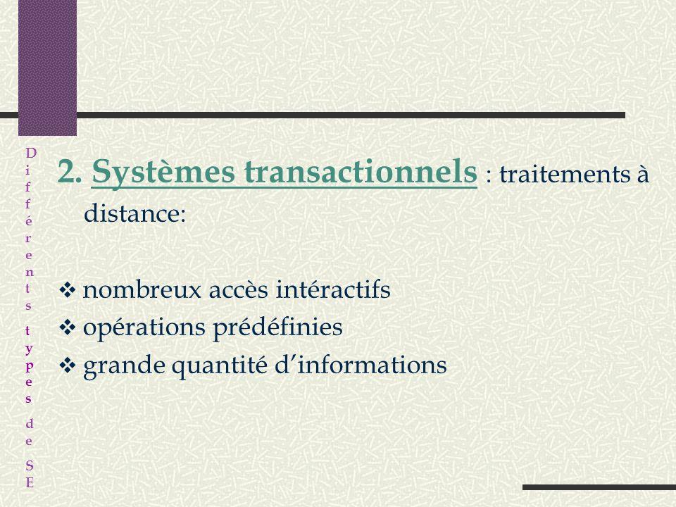 V. Différents types de systèmes dexploitation Aujourdhui trois grandes catégories de systèmes: 1. Systèmes temps réel : contrôle de processus industri