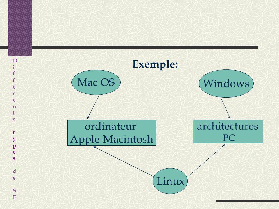 Le problème: pas de système Universel! Windows Mac OS Solaris Unix BeOS GNU/Linux etc… …alors que certains systèmes d'exploitation ne fonctionnent qu'