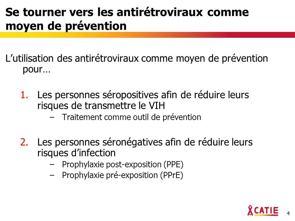 44 Se tourner vers les antirétroviraux comme moyen de prévention Lutilisation des antirétroviraux comme moyen de prévention pour… 1.Les personnes séropositives afin de réduire leurs risques de transmettre le VIH –Traitement comme outil de prévention 2.Les personnes séronégatives afin de réduire leurs risques dinfection –Prophylaxie post-exposition (PPE) –Prophylaxie pré-exposition (PPrE)