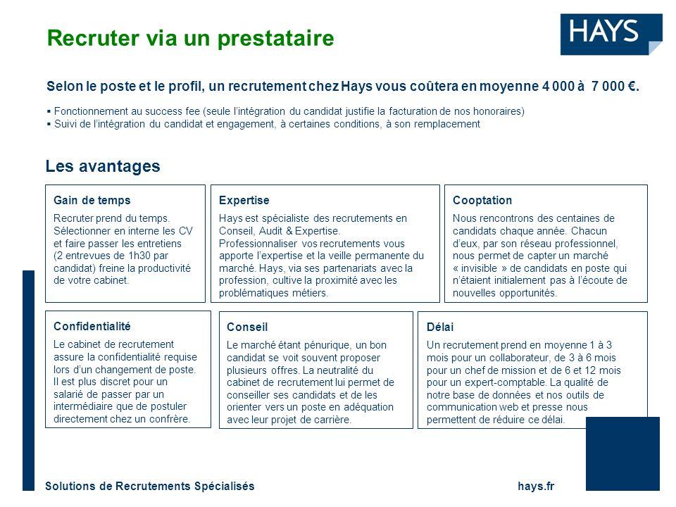 Solutions de Recrutements Spécialisés hays.fr Selon le poste et le profil, un recrutement chez Hays vous coûtera en moyenne 4 000 à 7 000.