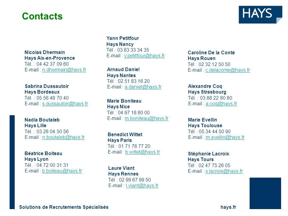 Solutions de Recrutements Spécialisés hays.fr Contacts Stéphanie Lacroix Hays Tours Tél : 02 47 75 26 05 E-mail : s.lacroix@hays.frs.lacroix@hays.fr Nicolas Dhermain Hays Aix-en-Provence Tél.