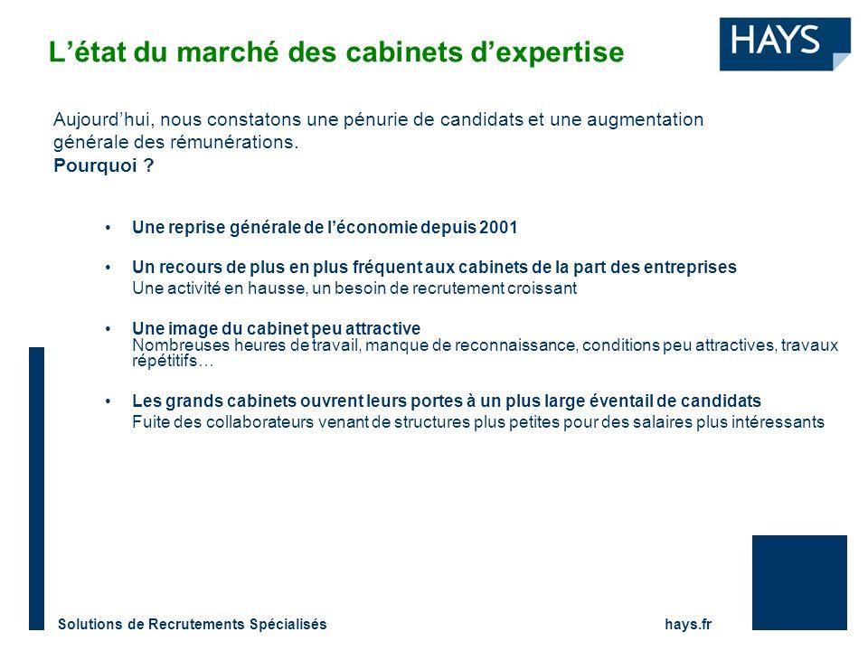 Solutions de Recrutements Spécialisés hays.fr Létat du marché des cabinets dexpertise Aujourdhui, nous constatons une pénurie de candidats et une augmentation générale des rémunérations.