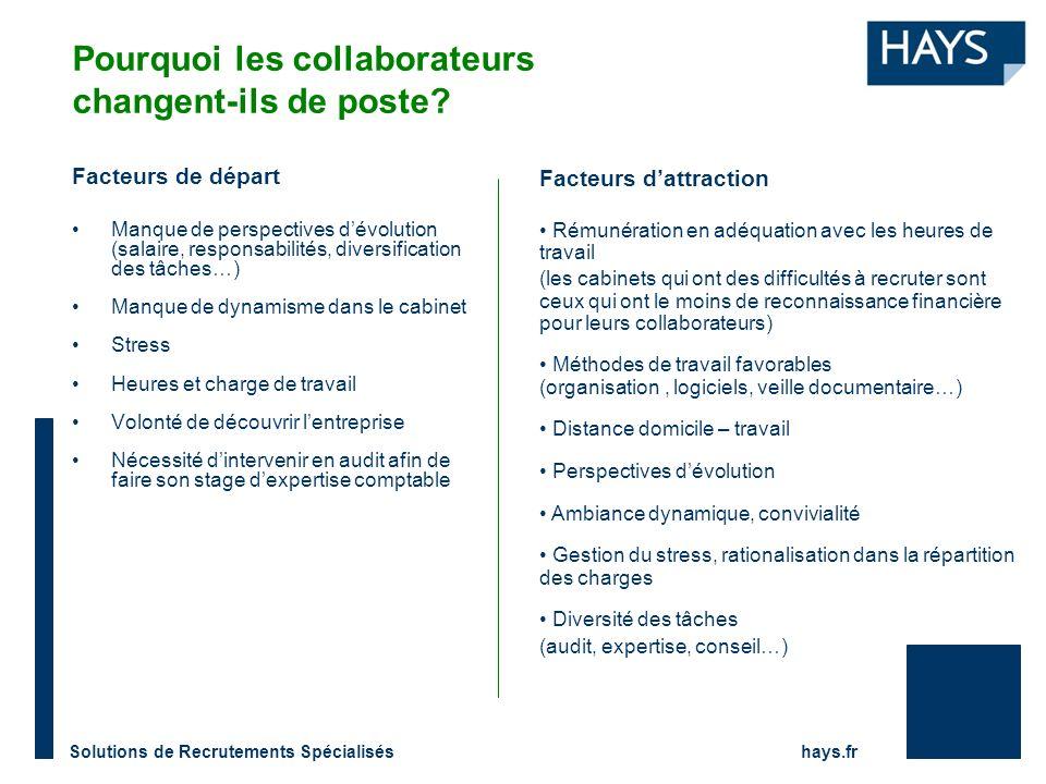 Solutions de Recrutements Spécialisés hays.fr Pourquoi les collaborateurs changent-ils de poste? Facteurs de départ Manque de perspectives dévolution
