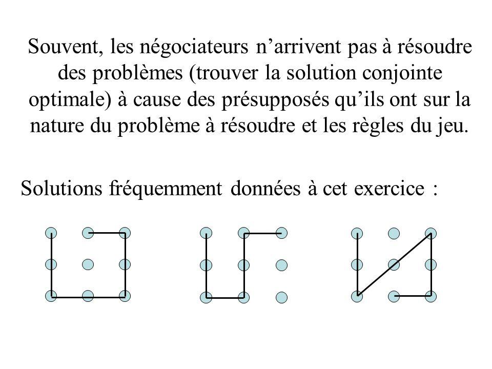 Dès que le présupposé (faux) suivant lequel une ligne sarrête « nécessairement » à un des neufs points est écarté, la solution apparaît facilement.