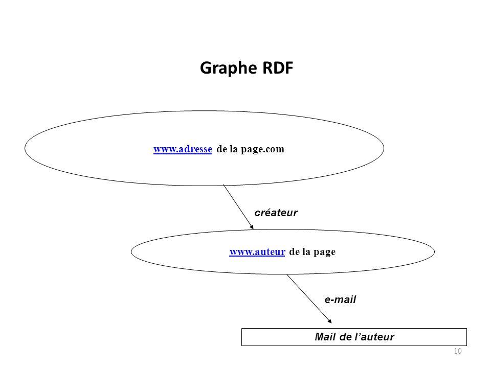 Graphe RDF 10 www.adressewww.adresse de la page.com www.auteurwww.auteur de la page Mail de lauteur créateur e-mail