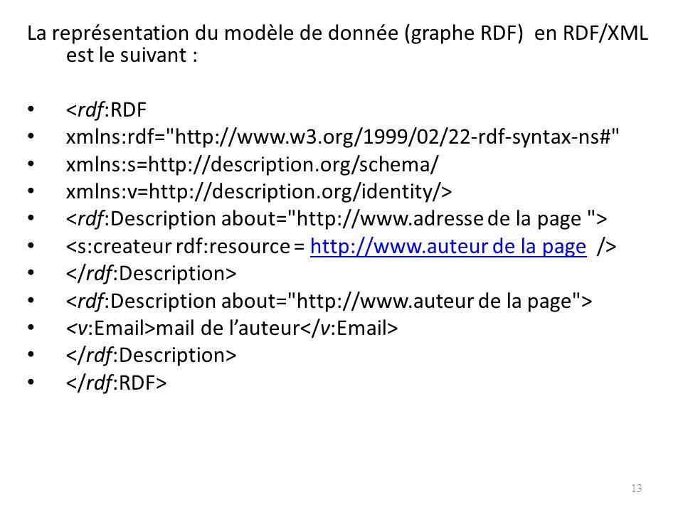 La représentation du modèle de donnée (graphe RDF) en RDF/XML est le suivant : <rdf:RDF xmlns:rdf= http://www.w3.org/1999/02/22-rdf-syntax-ns# xmlns:s=http://description.org/schema/ xmlns:v=http://description.org/identity/> http://www.auteur de la page mail de lauteur 13