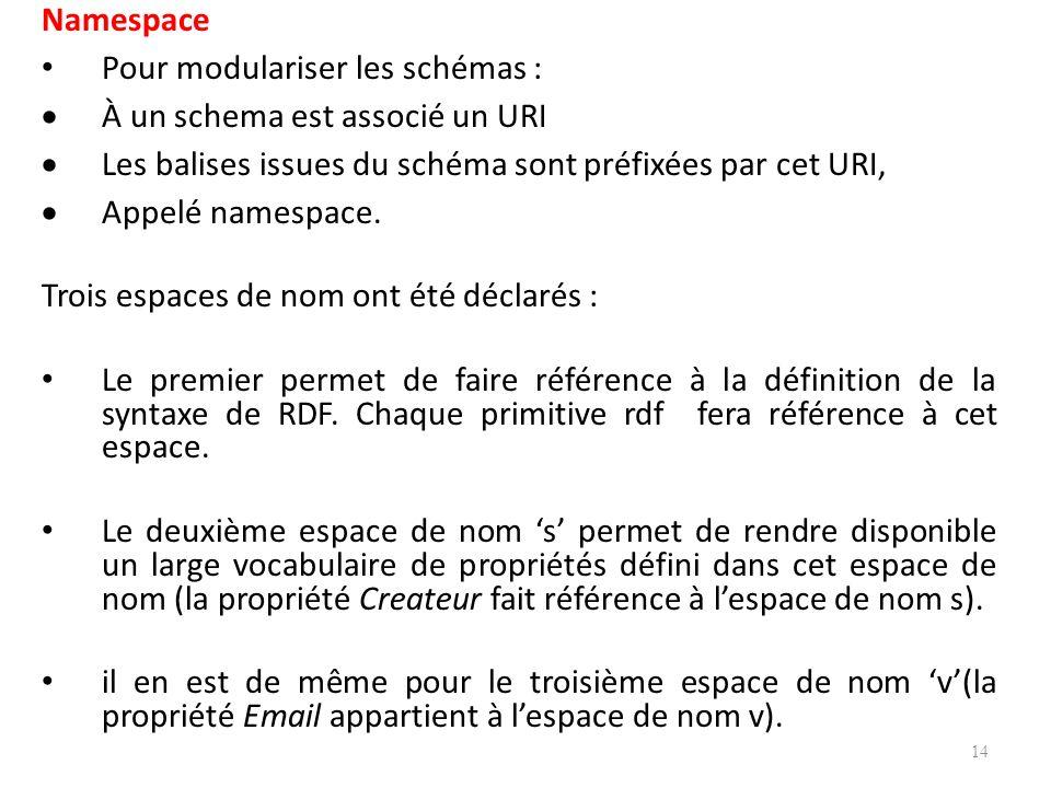 Namespace Pour modulariser les schémas : À un schema est associé un URI Les balises issues du schéma sont préfixées par cet URI, Appelé namespace.