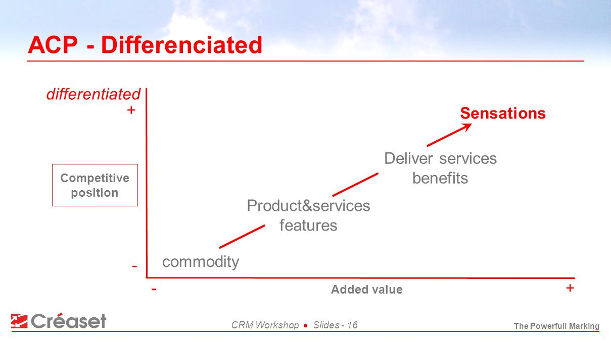 The Powerfull Marking CRM WorkshopSlides - 16 ACP - Differenciated commodity Product&services features Deliver services benefits Sensations Competitiv