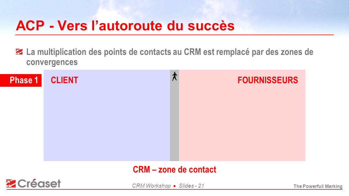 The Powerfull Marking CRM WorkshopSlides - 21 CRM – zone de contact ACP - Vers lautoroute du succès La multiplication des points de contacts au CRM es