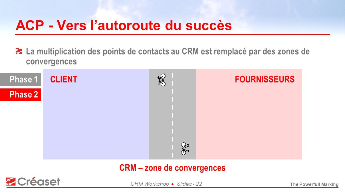 The Powerfull Marking CRM WorkshopSlides - 22 ACP - Vers lautoroute du succès La multiplication des points de contacts au CRM est remplacé par des zon