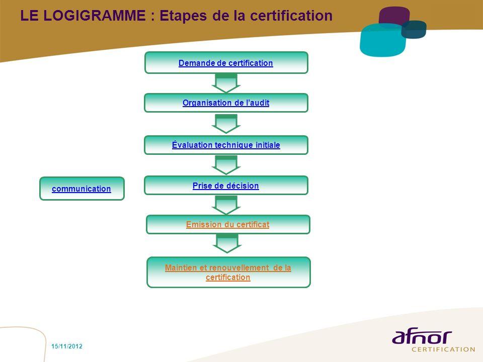LE LOGIGRAMME : Etapes de la certification Maintien et renouvellement de Maintien et renouvellement de la certification Prise de décision Évaluation t