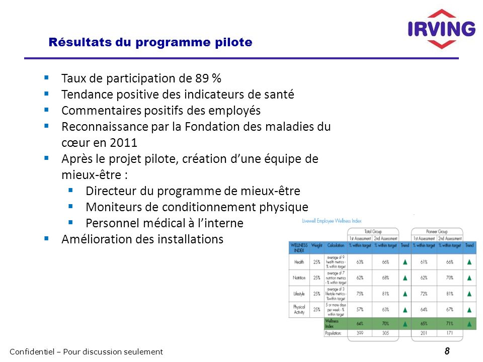 CONFIDENTIAL – FOR DISCUSSION PURPOSES ONLY Résultats du programme pilote 8 Taux de participation de 89 % Tendance positive des indicateurs de santé C
