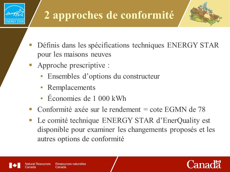 2 approches de conformité Définis dans les spécifications techniques ENERGY STAR pour les maisons neuves Approche prescriptive : Ensembles doptions du