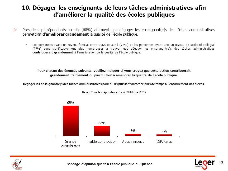 Sondage dopinion quant à lécole publique au Québec 13 10.