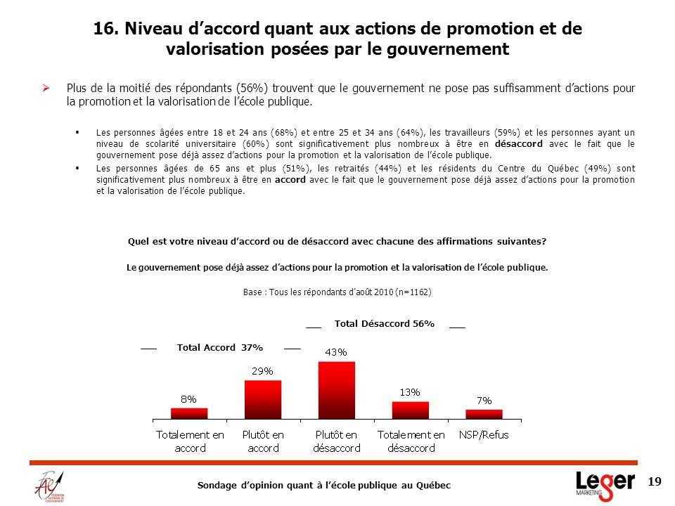 Sondage dopinion quant à lécole publique au Québec 19 Plus de la moitié des répondants (56%) trouvent que le gouvernement ne pose pas suffisamment dactions pour la promotion et la valorisation de lécole publique.