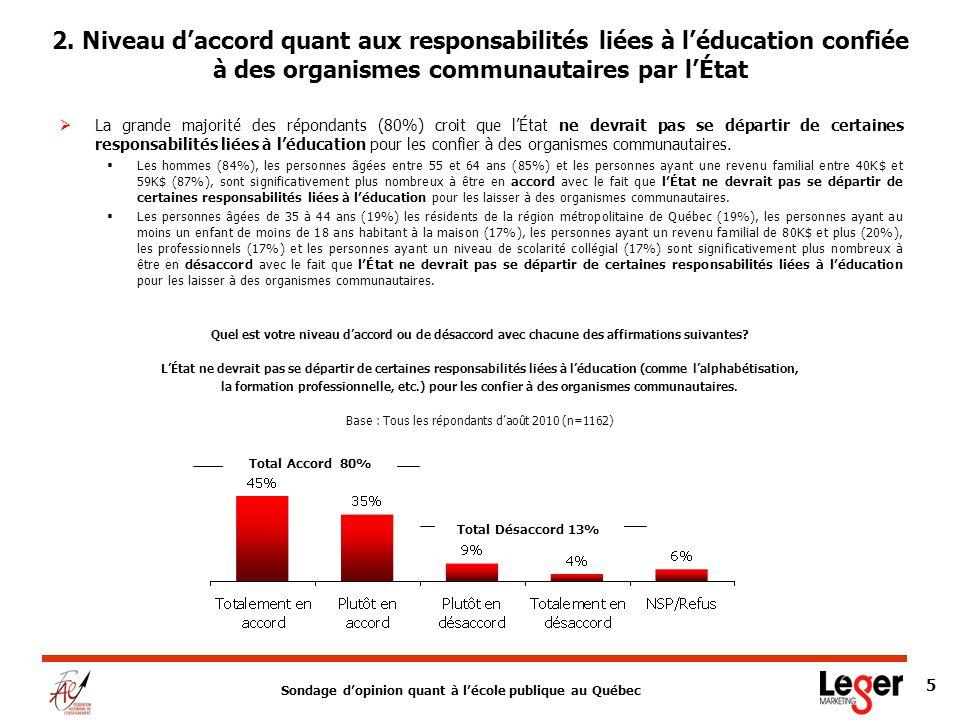 Sondage dopinion quant à lécole publique au Québec 5 La grande majorité des répondants (80%) croit que lÉtat ne devrait pas se départir de certaines responsabilités liées à léducation pour les confier à des organismes communautaires.