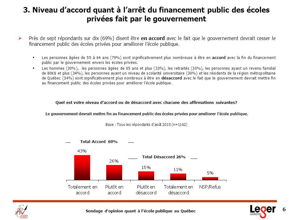 Sondage dopinion quant à lécole publique au Québec 6 3.