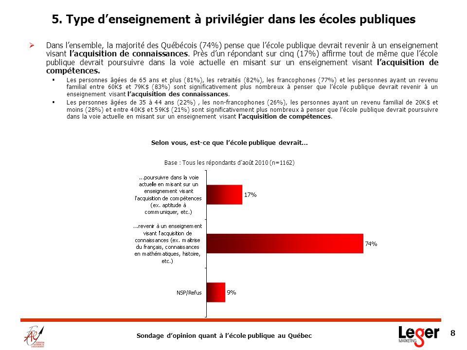 Sondage dopinion quant à lécole publique au Québec 8 Dans lensemble, la majorité des Québécois (74%) pense que lécole publique devrait revenir à un enseignement visant lacquisition de connaissances.