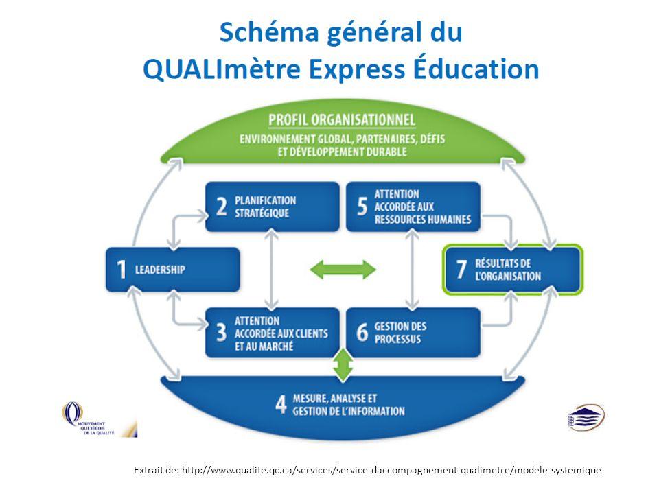 Extrait de: http://www.qualite.qc.ca/services/service-daccompagnement-qualimetre/modele-systemique