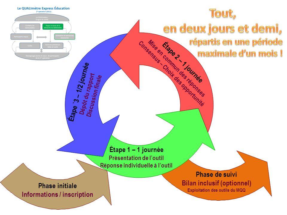 Phase initiale Informations / inscription Étape 1 – 1 journée Présentation de loutil Réponse individuelle à loutil Étape 2 – 1 journée Mise en commun