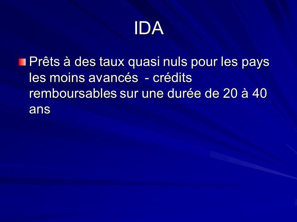 IDA Prêts à des taux quasi nuls pour les pays les moins avancés - crédits remboursables sur une durée de 20 à 40 ans