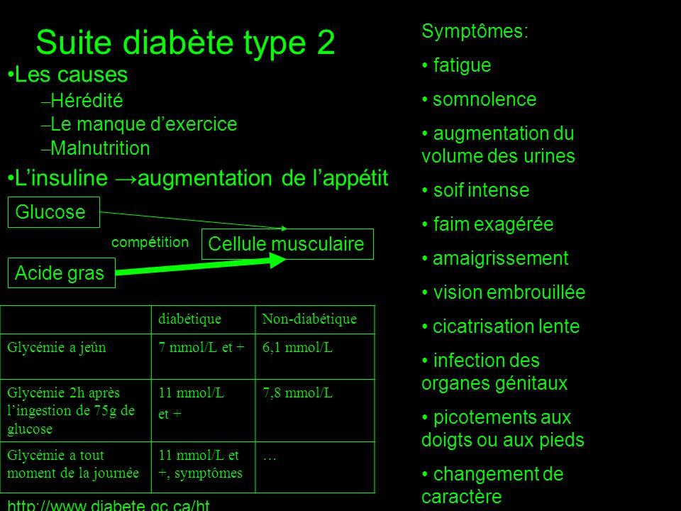 diabétiqueNon-diabétique Glycémie a jeûn7 mmol/L et +6,1 mmol/L Glycémie 2h après lingestion de 75g de glucose 11 mmol/L et + 7,8 mmol/L Glycémie a to