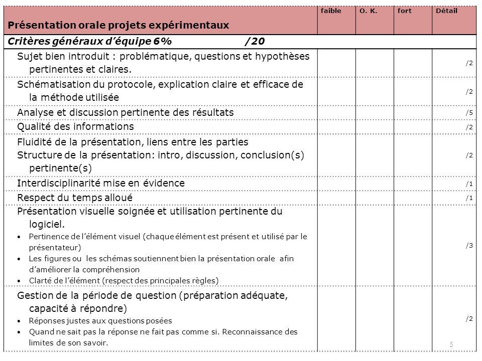 5 Présentation orale projets expérimentaux faibleO. K.fortDétail Critères généraux déquipe 6% /20 Sujet bien introduit : problématique, questions et h