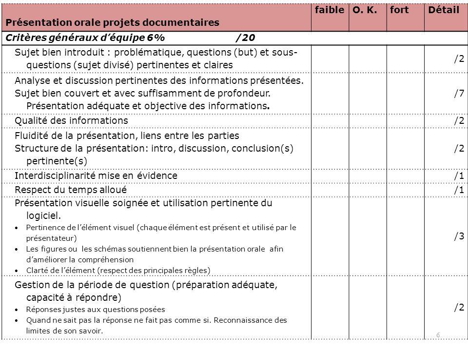 6 Présentation orale projets documentaires faibleO. K.fortDétail Critères généraux déquipe 6% /20 Sujet bien introduit : problématique, questions (but