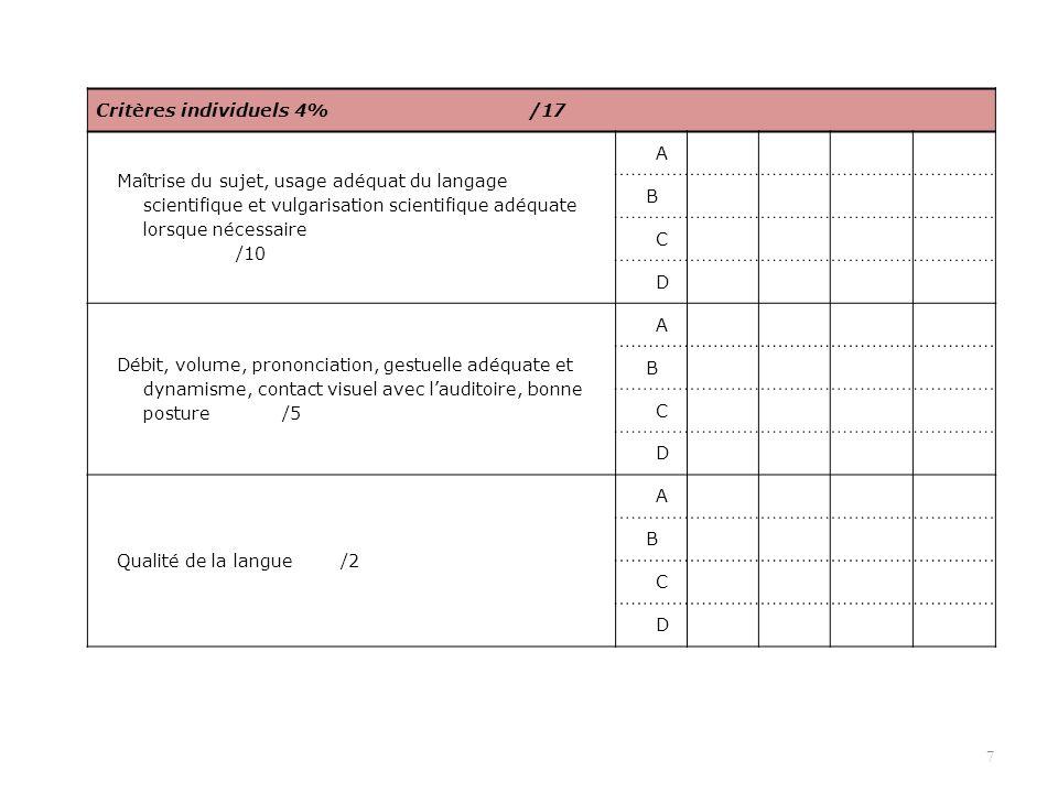 7 Critères individuels 4% /17 Maîtrise du sujet, usage adéquat du langage scientifique et vulgarisation scientifique adéquate lorsque nécessaire /10 A