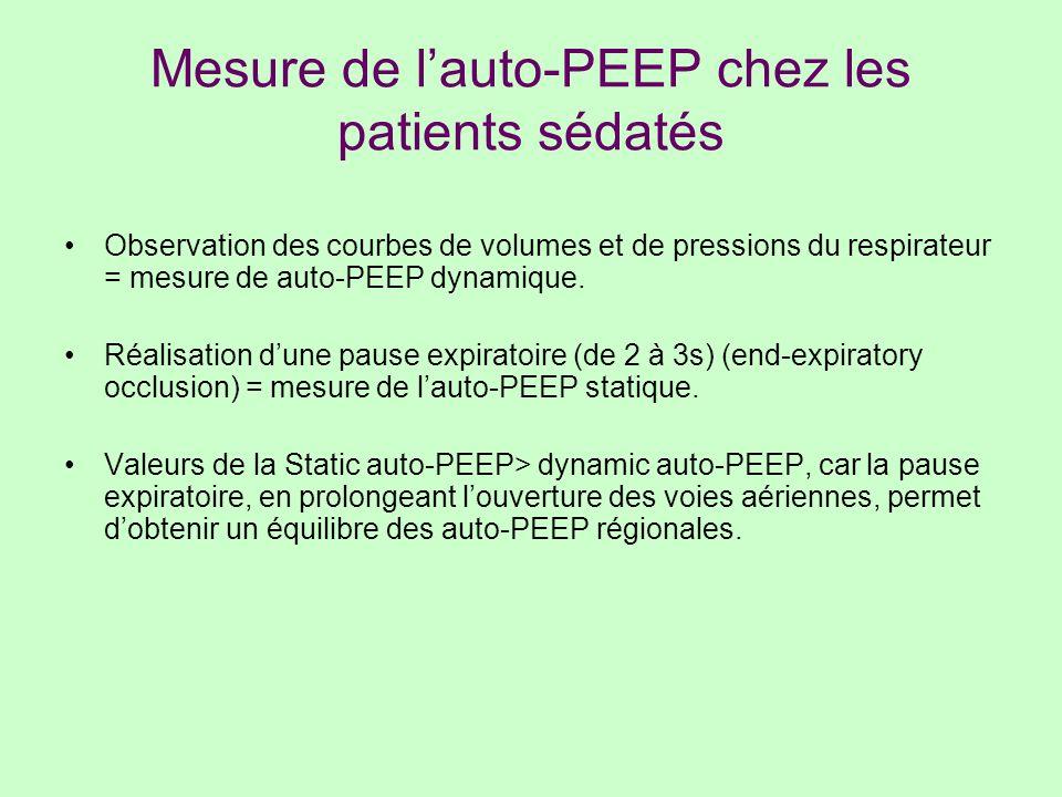 Mesure de lauto-PEEP chez les patients sédatés Observation des courbes de volumes et de pressions du respirateur = mesure de auto-PEEP dynamique. Réal