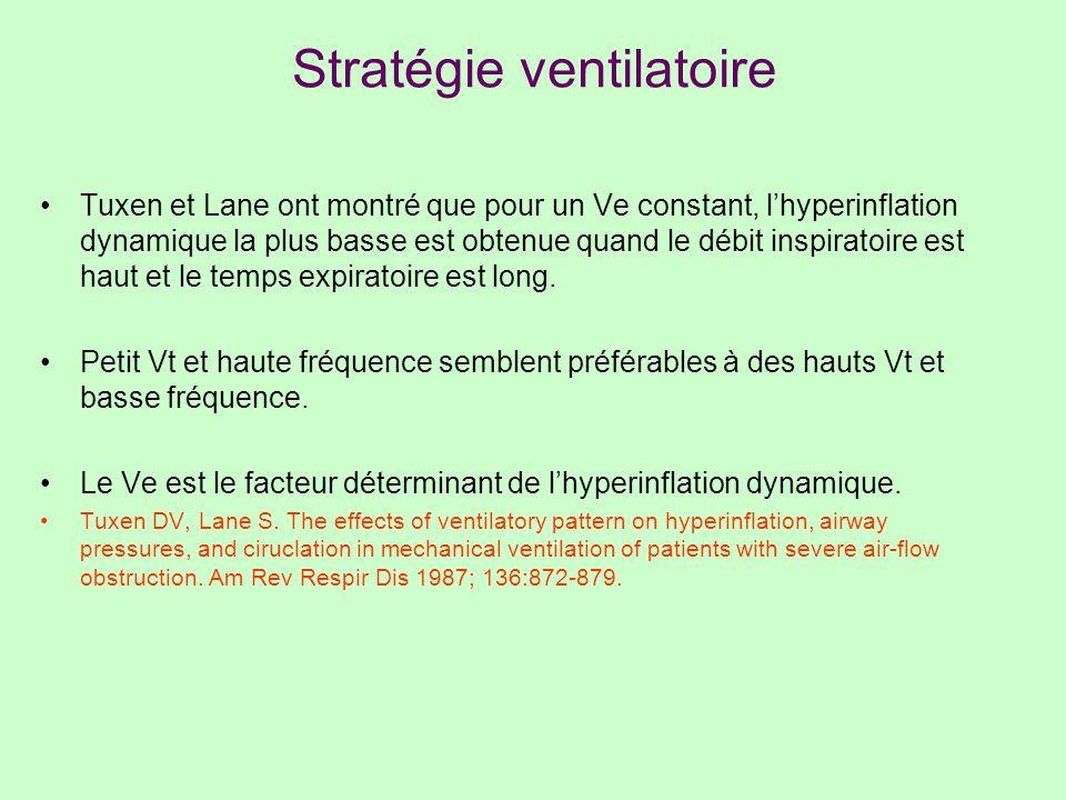 Stratégie ventilatoire Tuxen et Lane ont montré que pour un Ve constant, lhyperinflation dynamique la plus basse est obtenue quand le débit inspiratoi