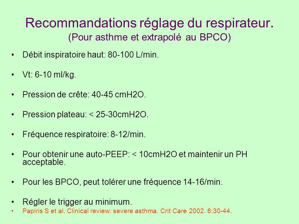 Recommandations réglage du respirateur. (Pour asthme et extrapolé au BPCO) Débit inspiratoire haut: 80-100 L/min. Vt: 6-10 ml/kg. Pression de crête: 4